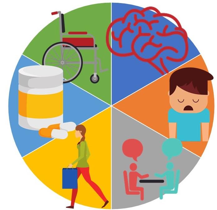 Sechs Bereiche in einem Kreis mit verschiedenen Symbolen darin